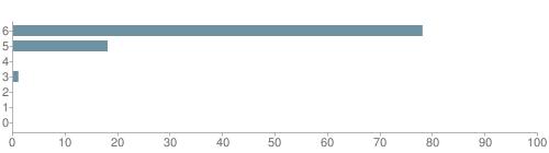 Chart?cht=bhs&chs=500x140&chbh=10&chco=6f92a3&chxt=x,y&chd=t:78,18,0,1,0,0,0&chm=t+78%,333333,0,0,10|t+18%,333333,0,1,10|t+0%,333333,0,2,10|t+1%,333333,0,3,10|t+0%,333333,0,4,10|t+0%,333333,0,5,10|t+0%,333333,0,6,10&chxl=1:|other|indian|hawaiian|asian|hispanic|black|white